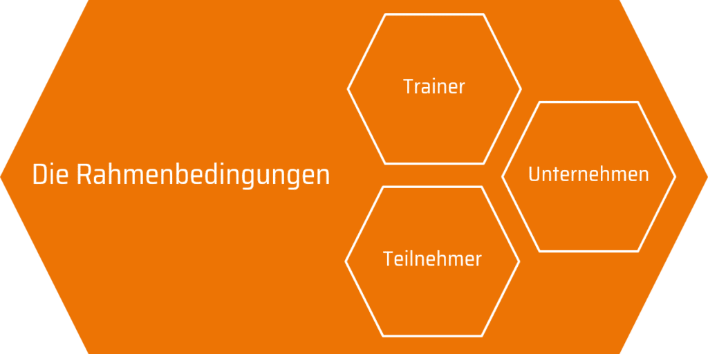 Vier Interessen im Training