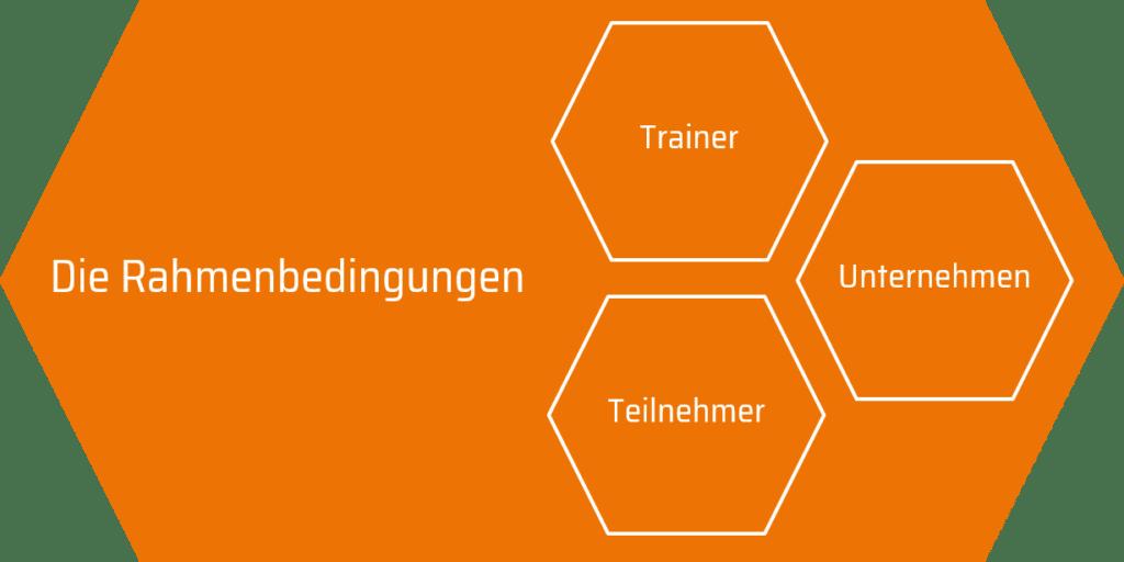 Vier Interessen im Training